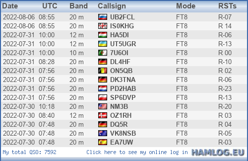 Last 15 QSOs from HAMLOG.EU