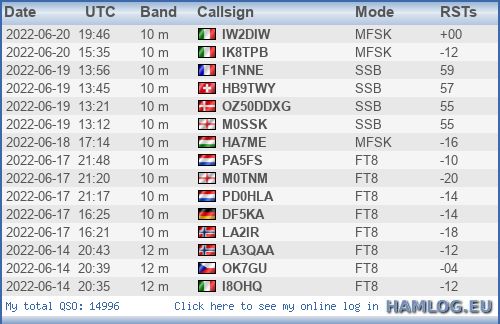 Last 10QSOs from HAMLOG.EU